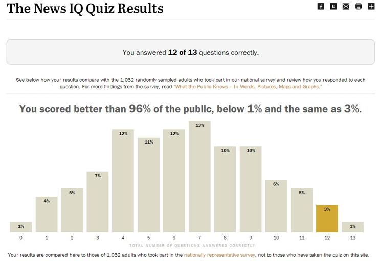 Pew quiz