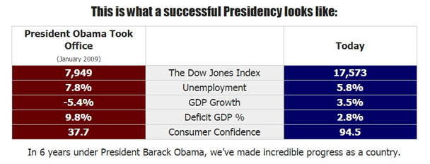 Obama numbers